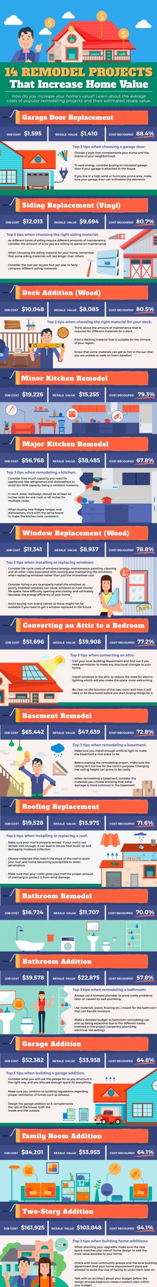 14 Remodel Projects That Increase Home Value Infographic by Heritage Contracting WNY